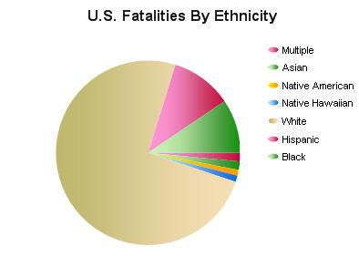 Latino-fatalities-in-iraq