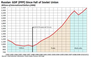 Russian_economy_since_fall_of_Soviet_Union