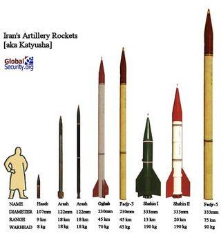 Iran-Hezbollah_Rockets