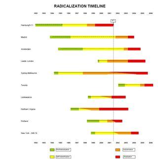 Radicalization Timeline