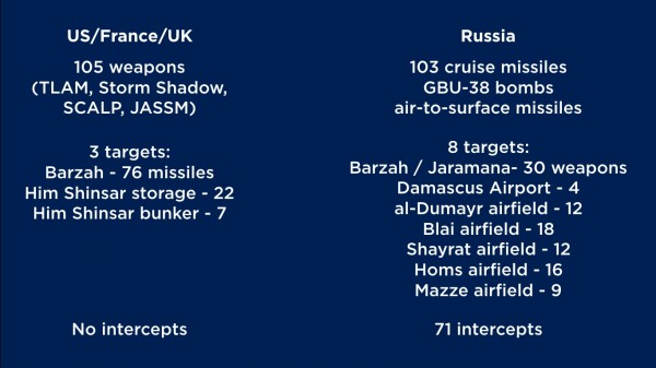 Syria-strike-2018-600x337