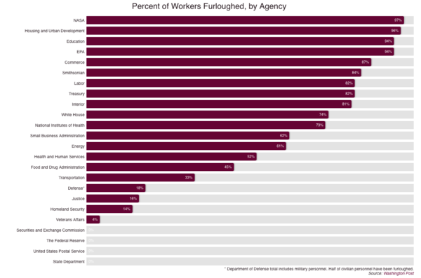 % Furloughed by agency