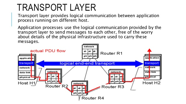 Transport-layer-2-638
