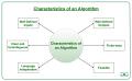 Characteristics-of-an-Algorithm