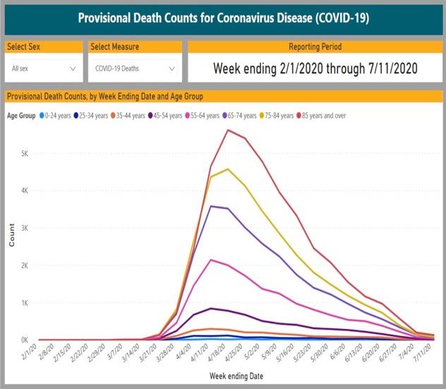 Death-Count-COVID