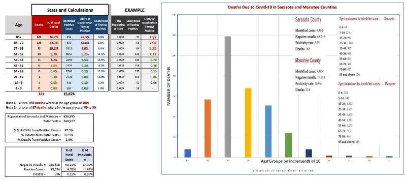 Manatee Sarasotaa COVID-Stats - JMA