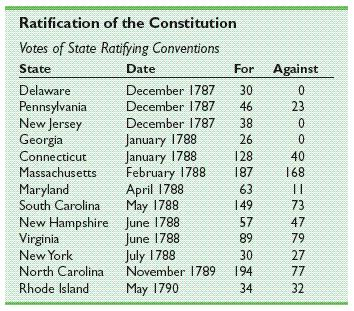Ratification by state