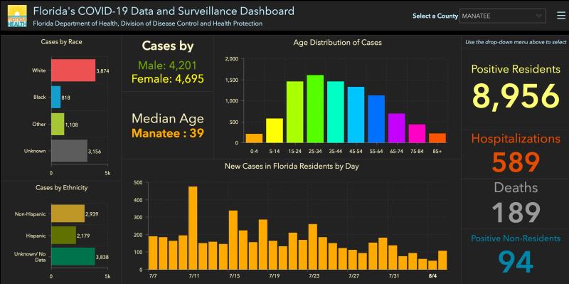 Screenshot_2020-08-06 Florida COVID-19 Confirmed Cases